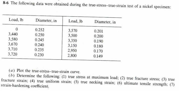 8-6 The following data were obtained during the true-stress-true-strain test of a nickel specimen Load, lb Diameter, in Load, lb Diameter, in 0 3.440 3,580 3,670 3.710 3.720 0.252 0.250 0.245 0.240 0.235 0.230 3,570 3,500 3,350 3,150 2,950 2,800 0.201 0.200 0.190 0.180 0.170 0.149 (a) Plot the true-stress-true-strain curve (b) Determine the following: (1) true stress at maximum load; (2) true fracture stress; (3) true fracture strain; (4) true uniform strain: (5) true necking strain; (6) ultimate tensile strength: 0) strain-hardening coefficient.