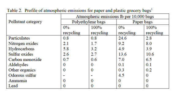 Table 2. Profile of atmospheric emissions for paper and plastic grocery bags Atmospheric emissions lb per 10,000 ba Paper ba Pollutant category Polvethylene ba 100% 100% Particulates Nitrogen oxides Hydrocarbons Sulfur oxides Carbon monoxide Aldehydes Other organics Odorous sulfur 0.8 2.1 5.8 2.6 0.7 0 0.8 1.7 3.2 2.7 0.6 0 24.6 9.2 4.9 13.6 7.0 0.1 0.3 4.5 0 2.8 8.0 3.9 10.6 6.5 0.2 0 0 0 0 Lead