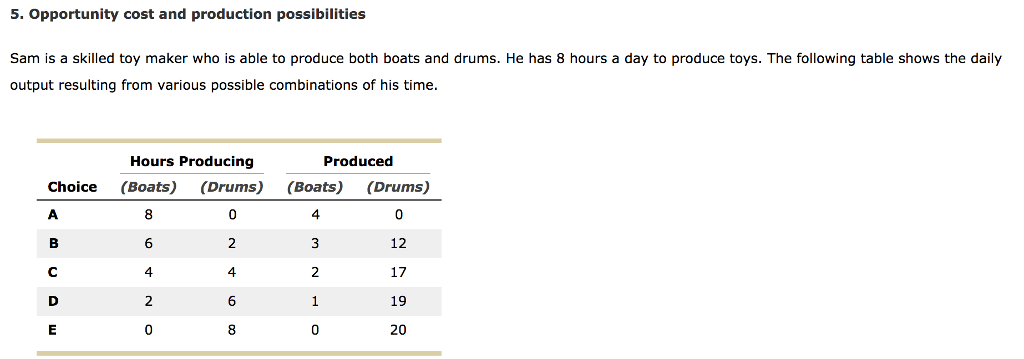 5. Opportunity cost and production possibilities Sam is a skilled toy maker who is able to produce both boats and drums. He has 8 hours a day to produce toys. The following table shows the daily output resulting from various possible combinations of his time. Hours Producing Produced Choice (Boats) (Drums) (Boats) (Drums) 4 12 17 19 20 4 4 6 ES 20