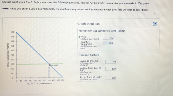 Use the graph input tool to help you answer the following questions. You will not be graded on any changes you make to this graph Note: Once you enter a value in a white field, the graph and any corresponding amounts in each grey field will change accordingly Graph Input Tool Market for Big Winners Hotel Rooms 500 450 400 350 300 250 200 150 100+ 50 Price Dollars per room) (Hotel rooms per night) Demand Factors Average Income Thousands of dollars) 40 Airfare from LAX to 100 Dollars per roundtrip) Room Rate at Lucky Dollars per night 200 50 100 150 200 260 300 350 400 450 500 QUANTITY (Hotel rooms)