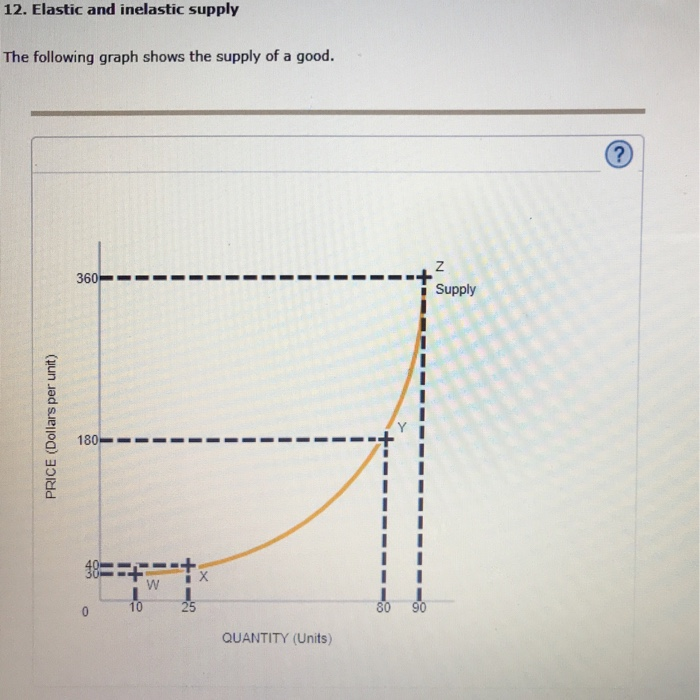 12. Elastic and inelastic supply The following graph shows the supply of a good. Supply 9 180 80 90 QUANTITY (Units)