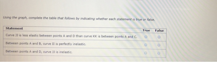 Using the graph, complete the table that follows by indicating whether each statement is true or false. Statement Curve 33 is less elastic between points A and D than curve KK is between points A and C.o Between points A and B, curve II is perfectly inelastic. Between points A and D, curve 33 is inelastic. True False