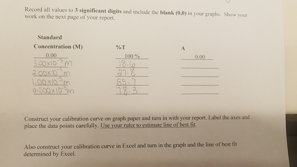Record all values to 3 significant digits and include the blank (0,0) in your graphs. Show your work on the next page of your report. Standard Concentration (M) 0.00 100% 0.00 3.00x10-sm Construct your calibration curve on graph paper and turn in with your report. Label the axes and elansa ti Also construct your calibration curve in Excel and turn in the graph and the line of best fit determined by Excel