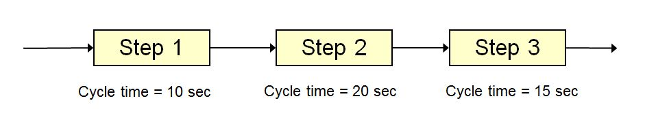 The cycle time for step one is ten seconds. The cycle time for step two is twenty seconds. The cycle time for step three is fifteen seconds.