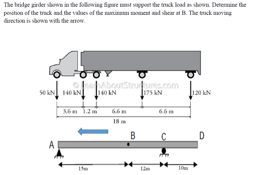 shown in the following figure ust support the The bridge girder truck load as shown. Determine the position of the truck and