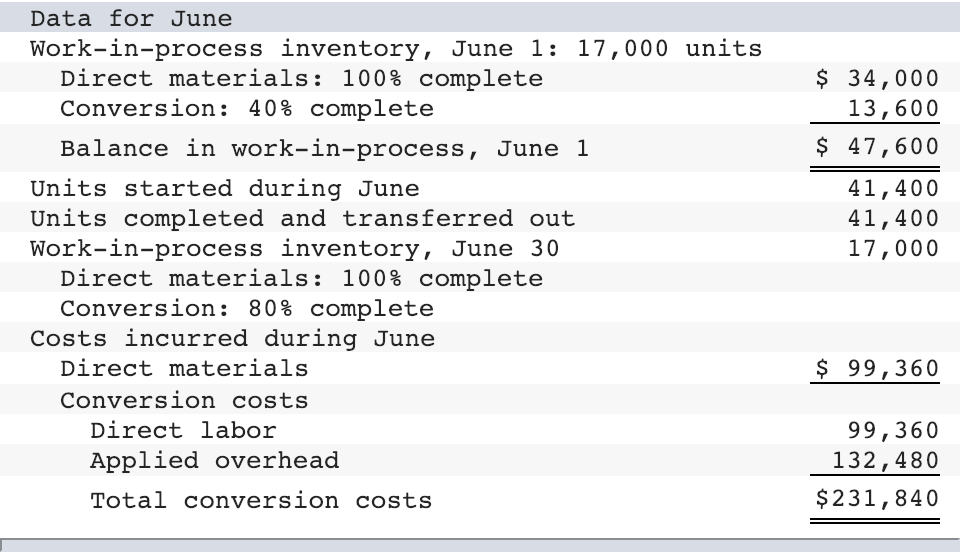 Data for June Work-in-process inventory, June 1: 17,000 units Direct materials: 100% complete Conversion: 40% complete Balanc