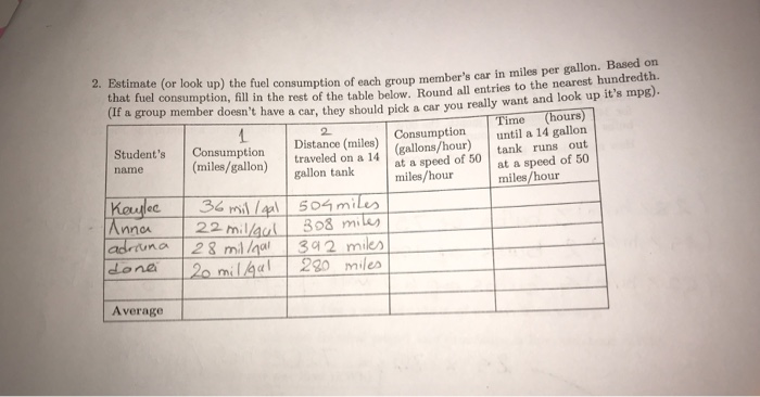 each group members car in miles per gallon. Based on consumption, fill in the rest of the table below. Round all entries to the nearest hundredth. 2. Estimate (or look up) the fuel consumption of that fuel lt a group member doesnt have a car, they should pick a car you really want and look up its mp8). Time (hours) 2 mptionuntil a miles/gallon) traveled on a 14 gallons/hour)until a 14 gallon at a speed of 50 Distance (miles) Students Consumption name tank runs out at a speed of 50 miles/hour gallon tanlk miles/hour 4 504 m 22 millaal 3o8 mia nca n aA lona milad miles A verage