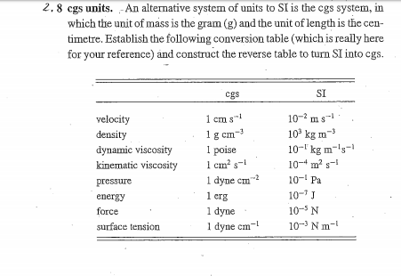 2.8 cgs units. -An alternative system of units to SI is the cgs system, in which the unit of mass is the gram (g) and the unit of length is the cen timctre. Establish the following conversion table (which is really here for your reference) and construct the reverse table to turn SI into cgs. Cgs SI 1 cm s1 -3 velocity density dynamic viscosity 1 kinematic viscosity em2s 10-2 ms 10* kg m3 10-lkg m-s- 10 m2 s-i cm pressure energy force surface tension |dyne cm-2 10-1 Pa 1 erg 1 dyne 1 dyne cm0Nml 10-7 J 10- N