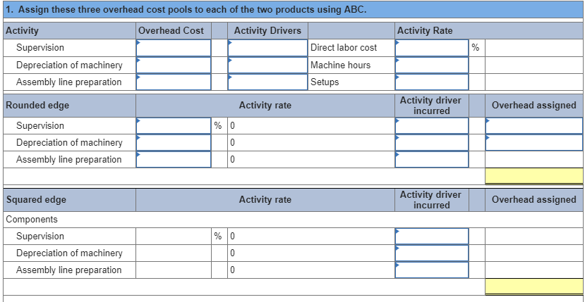 1. Assign these three overhead cost pools to each of the two products using ABC. Activity Overhead Cost Activity Drivers Acti