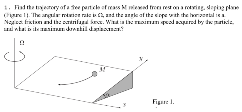 1. Find the trajectory of a free particle of mass M released from rest on a rotating, sloping plane (Figure 1). The angular rotation rate is Ω, and the ạngle of the slope with the horizontal is ạ. Neglect friction and the centrifugal force. What is the maximum speed acquired by the particle, and what is its maximum downhill displacement? S2 Figure1