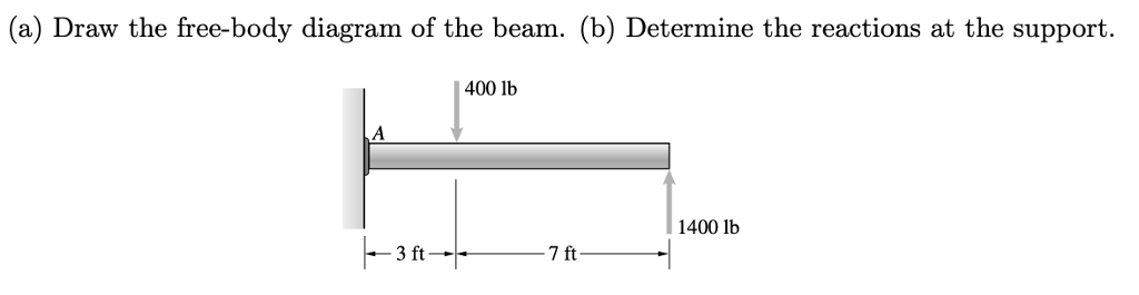 (a) Draw the free-body diagram of the beam. (b) Determine the reactions at the support. 400 lb 1400 lb 3 ft 7 ft