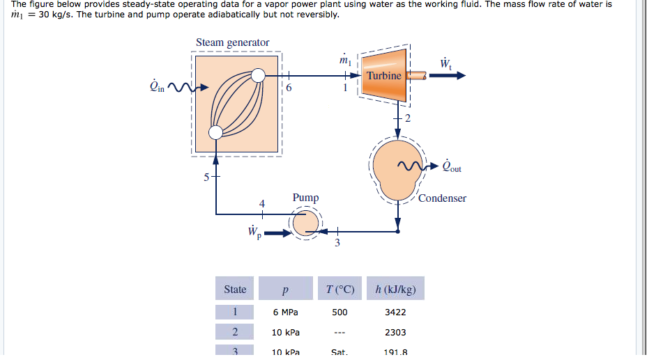 The figure below provides steady-state operating data for a vapor power plant using water as the working fluid. The mass flow rate of water is i30 kg/s. The turbine and pump operate adiabatically but not reversibly Steam generator Turbine 6 in out Pump Condenser 4 State T(C) h (kJ/kg) 6 MPa 10 kPa 10 kPa 500 3422 2303 191.8 Sat