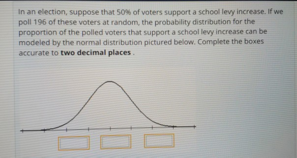 In an election, suppose that 50% of voters support a school levy increase. If we poll 196 of these voters at random, the probability distribution for the proportion of the polled voters that support a school levy increase can be modeled by the normal distribution pictured below. Complete the boxes accurate to two decimal places