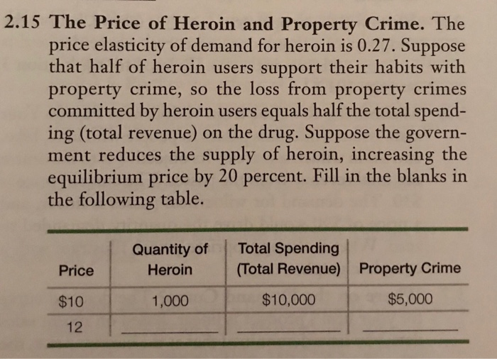 2.15 The Price of Heroin and Property Crime. The price elasticity of demand for heroin is 0.27. Suppose that half of heroin users support their habits with property crime, so the loss from property crimes committed by heroin users equals half the total spend- ing (total revenue) on the drug. Suppose the govern- ment reduces the supply of heroin, increasing the equilibrium price by 20 percent. Fill in the blanks in the following table. Quantity of Total Spending Heroin(Total Revenue) Property Crime Price $10 12 1,000 $10,000 $5,000