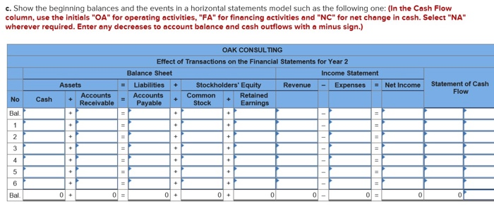 c. Show the beginning balances and the events in a horizontal statements model such as the following one: (In the Cash Flow c