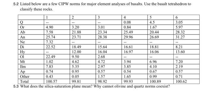 5.2 Listed below are a few CIPW norms for major element analyses of basalts. Use the basalt tetrahedron to classify these rocks. 4.90 7.58 25.74 7.32 22.52 4 0.08 0.84 25.49 29.96 3.05 5.97 28.32 31.27 Or Ab An 3.20 21.88 23.71 3.01 23.34 28.38 1.67 20.44 26.69 18.49 2.00 9.50 4.62 5.35 0.95 0.05 99.81 8.21 13.60 15.64 16.04 2.68 4.72 2.97 0.57 1.57 98.92 16.61 16.97 18.81 16.06 Di Ol Mt Ilm 22.49 1.02 7.83 0.74 0.43 3.94 3.85 0.54 1.65 99.93 6.96 4.10 0.67 0.99 100.89 7.20 2.19 0.57 0.71 100.62 Other Total 00.57 5.3 What does the silica-saturation plane mean? Why cannot olivine and quartz norms coexist?