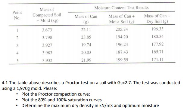 Moisture Content Test Results Mass of Compacted Soil + Mold (kg) Point Mass of CanMass of Can + Moist Soil (g) Mass of Can 0