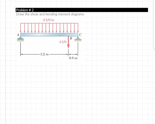 Problem # 2 Draw the shear and bending moment diagrams 2 kN/m 4 kN 3.2 m 0.8 m