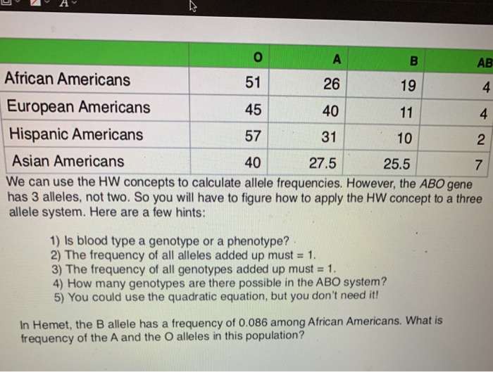 African Americans European Americans Hispanic Americans 51 45 57 40 26 40 31 27.5 AB 4 4 19 10 Asian Americans We can use the HW concepts to calculate allele frequencies. However, the ABO gene has 3 alleles, not two. So you will have to figure how to apply the HW concept to a three allele system. Here are a few hints: 25.5 1) Is blood type a genotype or a phenotype? 2) The frequency of all alleles added up must 1. 3) The frequency of all genotypes added up must 1 4) How many genotypes are there possible in the ABO system? 5) You could use the quadratic equation, but you dont need it! In Hemet, the B allele has a frequency of 0.086 among African Americans. What is frequency of the A and the O alleles in this population?