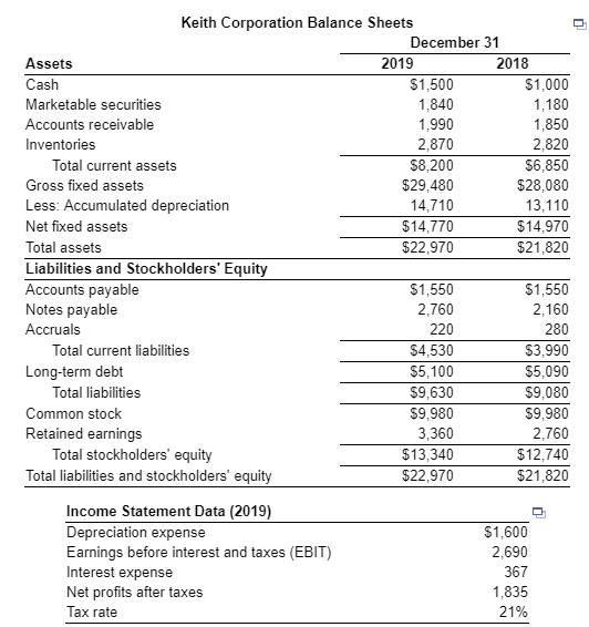 Keith Corporation Balance Sheets December 31 Assets Cash Marketable securitie Accounts Inventories 2019 2018 $1,500 1,840 1,990 2,870 $8,200 $29,480 14,710 $14,770 $22,970 $1,000 1,180 1,850 2,820 $6,850 $28,080 13,110 $14,970 $21,820 eceivable Total current assets Gross fixed assets Less: Accumulated depreciation Net fixed assets Total assets Liabilities and Stockholders Equity Accounts payable Notes payable Accruals 1,550 2,760 220 $4,530 $5,100 $9,630 S9,980 3,360 $13,340 $22,970 1,550 2,160 280 53,990 $5,090 $9,080 S9,980 2,760 $12,740 $21,820 Total current liabilities Long-term debt otal liabilities Common stock Retained earnings Total stockholders equity Total liabilities and stockholders equity Income Statement Data (2019) Depreciation expense Earnings before interest and taxes (EBIT) Interest expense Net profits after taxes Tax rate $1,600 2,690 367 1,835 21%