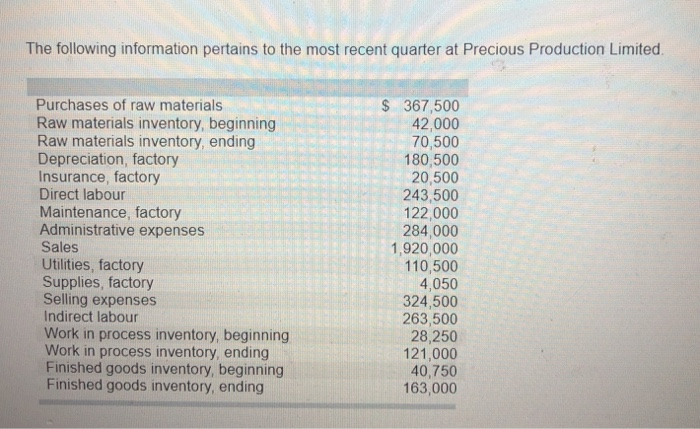 The following information pertains to the most recent quarter at Precious Production Limited Purchases of raw materials Raw materials inventory, beginning Raw materials inventory, ending Depreciation, factory Insurance, factory Direct labour Maintenance, factory Administrative expenses Sales Utilities, factory Supplies, factory Selling expenses Indirect labour Work in process inventory, beginning Work in process inventory, ending Finished goods inventory, beginning Finished goods inventory, ending 367,500 42,000 70,500 180,500 20,500 243,500 122,000 284,000 1,920,000 110,500 4,050 324,500 263,500 28,250 121,000 40,750 163,000