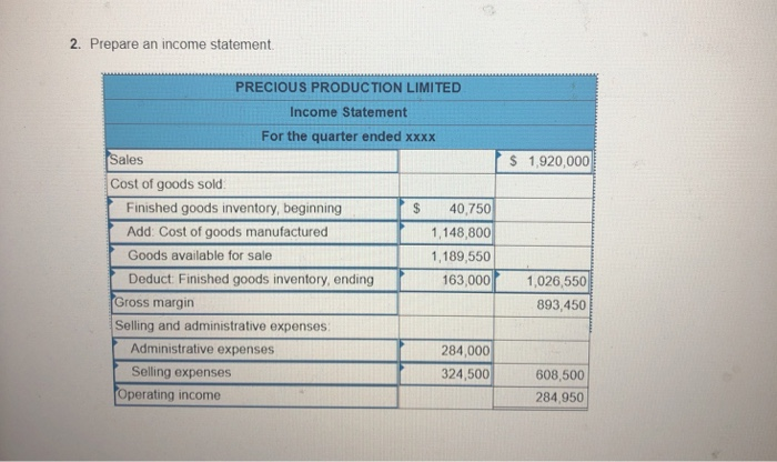 2. Prepare an income statement PRECIOUS PRODUCTION LIMITED Income Statement For the quarter ended xxxx Sales S 1,920,000 Cost of goods sold Finished goods inventory, beginning Add. Cost of goods manufactured Goods available for sale Deduct: Finished goods inventory, ending S 40,750 1,148,800 1,189,550 163,000 1,026,550 893,450 Gross margin Selling and administrative expenses Administrative expenses Selling expenses 284,000 324,500 608,500 284,950 Operating income