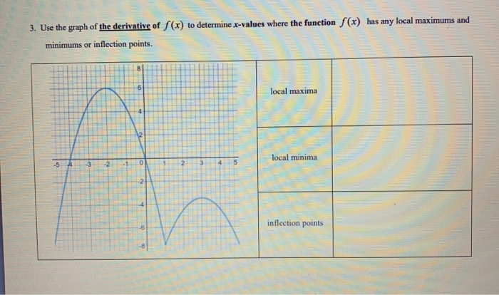 to determine x-values where the function f(x) has any local maximums and 3. Use the graph of the derivative of f(x) inflectio