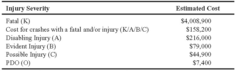 Injury Severity Estimated Cost Fatal (K) Cost for crashes with a fatal and/or injury (K/A/B/C) Disabling Injury (A) Evident I