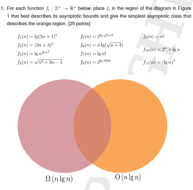 1. For each function f. : Z+ R below, place fi in the region of the diagram in Figure 1 that best describes its asymptotic bounds and give the simplest asymptotic class that describes the orange region. [25 points] fi(n) Ig(2n +1)5 j2(n) -(2n +3)3 3(n) - lg nlsn2 fo(n)n! fio(n)Ign (n)(Ign) S2 (nlgn) O (nlgn)