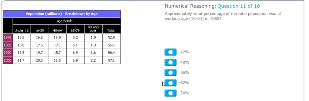 Numerical Reasoning: Question 11 of 18 Approximately what percentage of the total population was of working age (16-64) in 1980? Population (millions)-Breakdown by Age Age Bands 80 and over 1970 1980 1990 2000 Under 16 16-39 40-64 65-79 5.2 6.1 6.9 6.9 13.2 13.8 12.5 11.7 16.5 17.5 19.7 20.3 16.9 17.3 15.7 16.5 Total 52.8 56.0 56.4 57.6 42% 2.2 48% a 56% 62% a 76%