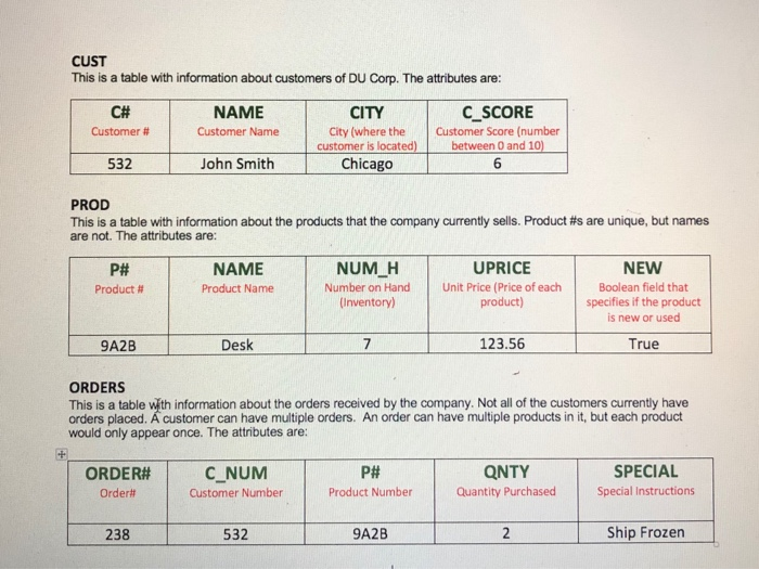CUST This is a table with information about customers of DU Corp. The attributes are: C# Customer # NAME Customer Name CITY City (where the Customer Score (number C SCORE customer is located)between O and 10) 532 John Smith Chicago 6 PROD This is a table with information about the products that the company currently sells. Product #s are unique, but names are not. The attributes are: NUM H UPRICE product) 123.56 True NEW P# Product # NAME Product Name Number on Hand Unit Price (Price of each Boolean field that (Inventory) specifies if the product is new or used 9A2B Desk ORDERS This is a table with information about the orders received by the company. Not all of the customers currently have orders placed. Á customer can have multiple orders. An order can have multiple products in it, but each product would only appear once. The attributes are: С.NUM Customer Number P# Product Number QNTY Quantity Purchased pecial SPECIAL ORDER# Order# 238 532 9A2B Ship Frozen