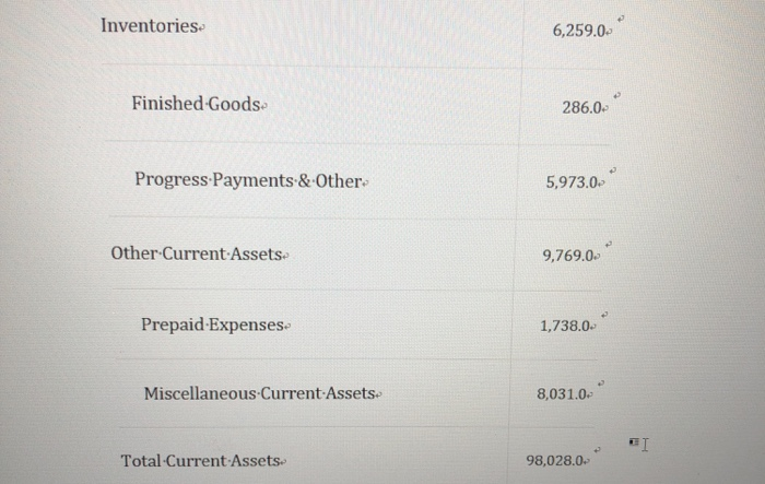 Inventories 6,259.0 Finished Goods 286.0- Progress Payments & Other 5,9730 Other Current Assets 9,769.0 Prepaid Expenses. 1,7