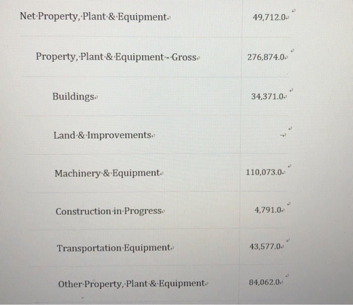 Net Property, Plant-& Equipment 49,712.0 Property, Plant & Equipment-Gross 276,874.0 Buildings 34,371.0 Land &Improvements Ma