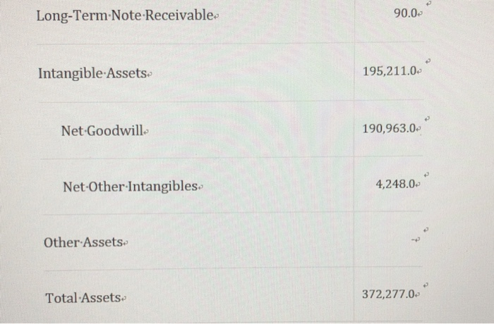 Long-Term-Note Receivable 90.0 Intangible Assets 195,211.0 Net Goodwill. 190,963.0 Net -Other-Intangibles. 4,248.0 Other Asse