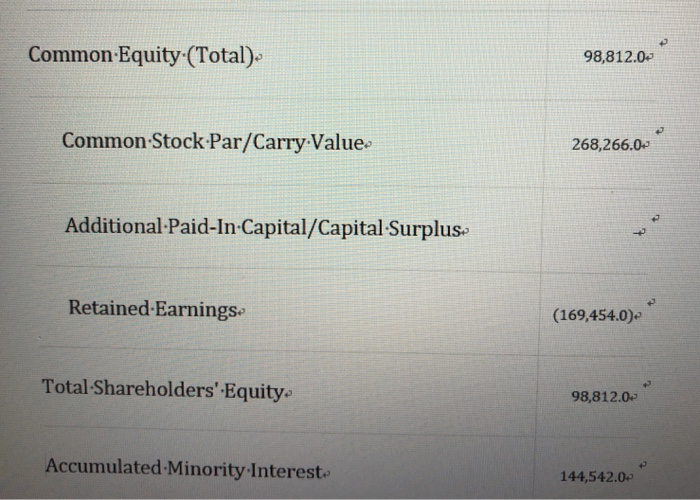 Common Equity (Total). 98,812.0p Common Stock Par/Carry Value 268,266.0 Additional-Paid-In-Capital/Capital Surplus Retained E