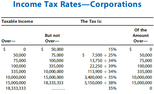 Income Tax Rates Corporations Taxable Income The Tax Is: But not Over Of the Amount Over- Over 50,000 75,000 100,000 335,000 10,000,000 15,000,000 18,333,333 $50,000 75,000 100,000 335,000 10,000,000 15,000,000 18,333,333 15% $ 7,500 + 25% 13,750 + 34% 22,250 + 39% 11 3,900 + 34% 3,400,000 + 35% 5,150,000 + 38% 3596 50,000 75,000 100,000 335,000 10,000,000 15,000,000