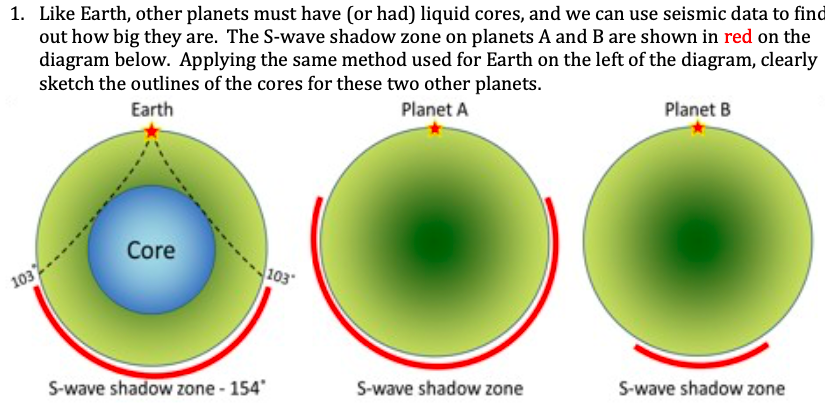 Like Earth, other planets must have (or had) liquid cores, and we can use seismic data to find out how big they are. The S-wave shadow zone on planets A and B are shown in red on the diagram below. Applying the same method used for Earth on the left of the diagram, clearly sketch the outlines of the cores for these two other planets. 1. Earth Planet A Planet B Core 103 S-wave shadow zone-154 S-wave shadow zone S-wave shadow zone