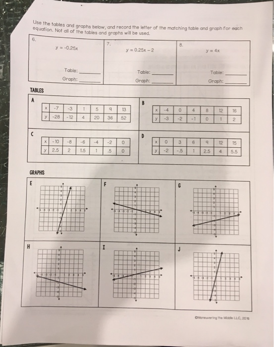 Use the tables and graphs below, and record the letter of the matching table and graph for each equation. Not all of the tabl