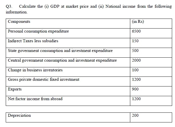Q3. Calculate the () GDP at market price and) National income from the following information Components Personal consumption expenditure Indirect Taxes less subsidies State government consumption and investment expenditure Central government consumption and investment expenditure Change in business inventories Gross private domestic fixed investment Exports Net factor income from abroad (in Rs) 6500 150 500 2000 100 1200 900 1200 Depreciation 200