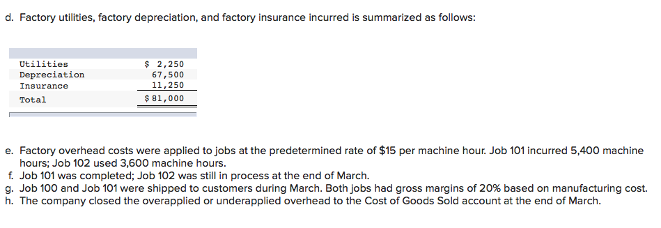d. Factory utilities, factory depreciation, and factory insurance incurred is summarized as follows: Utilities Depreciation Insurance Total 2,250 67,500 11,250 81,000 e. Factory overhead costs were applied to jobs at the predetermined rate of $15 per machine hour. Job 101 incurred 5,400 machine hours; Job 102 used 3,600 machine hours f. Job 101 was completed; Job 102 was still in process at the end of March. g. Job 100 and Job 101 were shipped to customers during March. Both jobs had gross margins of 20% based on manufacturing cost. h. The company closed the overapplied or underapplied overhead to the Cost of Goods Sold account at the end of March.