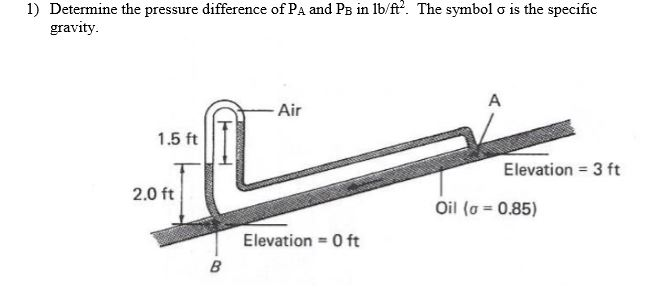 1) Determine the pressure difference of PA and Ps in lbift2. The symbol ơ is the specific gravity Air 1.5 ft Elevation 3 ft 2.0 ft Oil (0-085) Elevation 0 ft