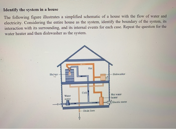 Identify the system in a house The following figure illustrates a simplified schematic of a house with the flow of water and electricity. Considering the entire house as the system, identify the boundary of the system, its interaction with its surrounding, and its internal events for each case. Repeat the question for the water heater and then dishwasher as the system. Hor Shawer- Dishwasher Cold Water meter Hot water heater Elestrie meter -Drain lines