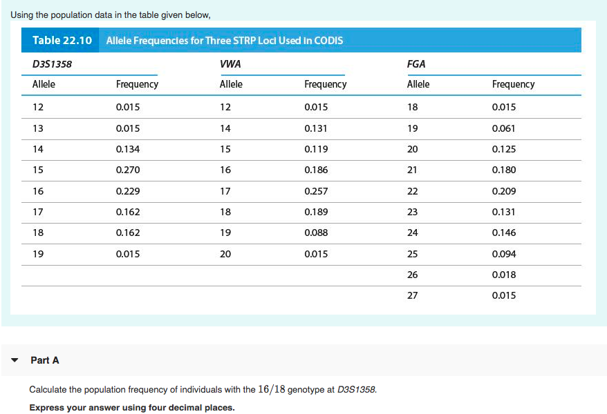 Using the population data in the table given below Table 22.10 D351358 Allele 12 Allele Frequencles for Three STRP Locl Used In CODIS VWA Allele 12 Frequency 0.015 0.015 0.134 0.270 0.229 0.162 0.162 0.015 Frequency 0.015 0.131 0.119 0.186 0.257 0.189 0.088 0.015 FGA Allele 18 19 20 21 Frequency 0.015 0.061 0.125 0.180 0.209 0.131 0.146 0.094 0.018 0.015 15 15 16 17 18 19 16 18 19 20 23 24 25 26 27 Part A Calculate the population frequency of individuals with the 16/18 genotype at D3S1358. Express your answer using four decimal places.