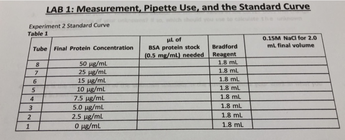 LABİ: Measurement,Pipette Use, and the Standard Curve Experiment 2 Standard Curve Table 1 0.15M NaCl for 2.0 mL final volume Tube Final Protein Concentration BSA protein stock Bradford (0.5 mg/mL) needed Reagent 1.8 mL 1.8 mL 1.8 mL 1.8 mL 1.8 mL 1.8 mL 18 mL 8 25 ug/mL 15 ug/ml 10 ug/mL 75 μg/mL 5.0 μg/mL 6 5 2.5 ug/mL O g/ml 1.8 mL