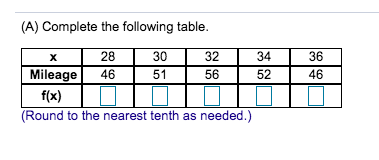 (A) Complete the following table. X 28 30 32 34 36 Mileage 4651 565246 f(x) (Round to the nearest tenth as needed.)