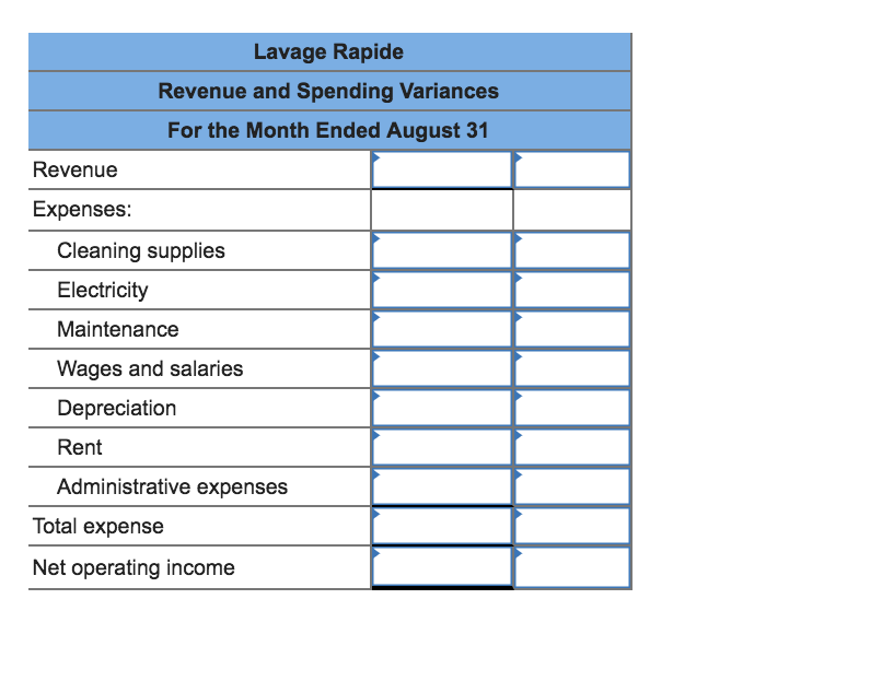 Lavage Rapide Revenue and Spending Variances For the Month Ended August 31 Revenue Expenses: Cleaning supplies Electricity Maintenance Wages and salaries Depreciation Rent Administrative expenses Total expense Net operating income