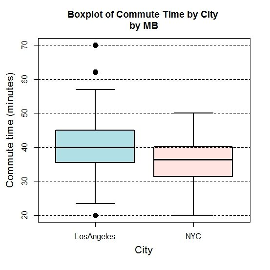 Boxplot of Commute Time by City by MB O co CN LosAngeles NYC City