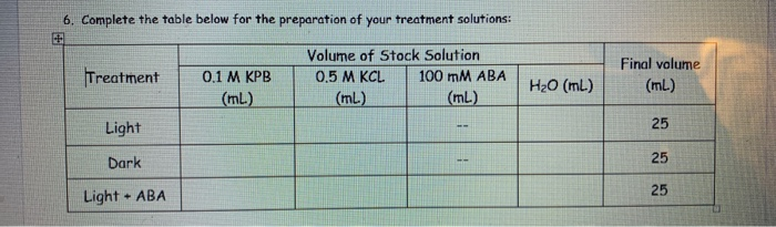 6. Complete the table below for the preparation of your treatment solutions: Volume of Stock Solution Final volume Treatment 01 M KPB5 M KL 100 mM ABA H-O H20 (mL) (mL) 25 25 25 (mL)(mL) (mL) Light Dark Light + ABA