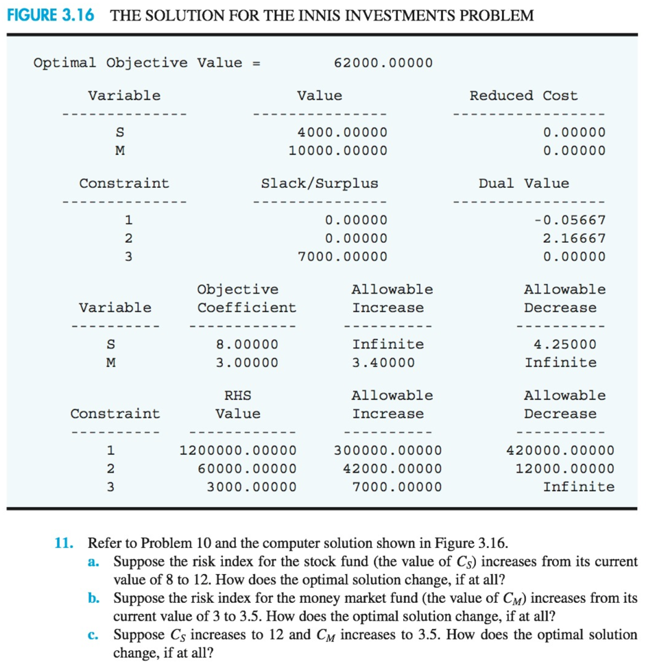 FIGURE 3.16 THE SOLUTION FOR THE INNIS INVESTMENTS PROBLEM Optimal Objective Value 62000.00000 Variable Value Reduced Cost 4000.00000 10000.00000 0.00000 0.00000 Constraint Slack/Surplus Dual Value 1 2 3 0.00000 0.00000 7000.00000 0.05667 2.16667 0.00000 Objective Coefficient Allowable Allowable Variable Increase Decrease 8.00000 3.00000 Infinite 3.40000 4.25000 Infinite RHS Value Allowable Increase Allowable Decrease Constraint 1 2 1200000.00000 60000.00000 3000.00000 300000.00000 42000.00000 7000.00000 420000.00000 12000.00000 Infinite 11. Refer to Problem 10 and the computer solution shown in Figure 3.16. Suppose the risk index for the stock fund (the value of Cs) increases from its current value of 8 to 12. How does the optimal solution change, if at all? Suppose the risk index for the money market fund (the value of CM) increases from its current value of 3 to 3.5. How does the optimal solution change, if at all? a. b. c. Suppose Cs increases to 12 and CM increases to 3.5. How does the optimal solution change, if at all?