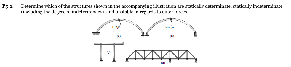 Determine which of the structures shown in the accompanying illustration are statically determinate, statically indeterminate